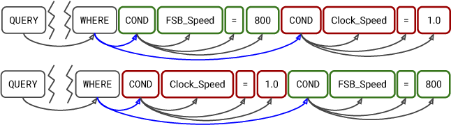 Figure 3 for Translating Natural Language to SQL using Pointer-Generator Networks and How Decoding Order Matters