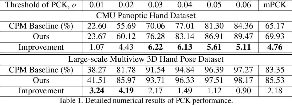 Figure 2 for Rotation-invariant Mixed Graphical Model Network for 2D Hand Pose Estimation