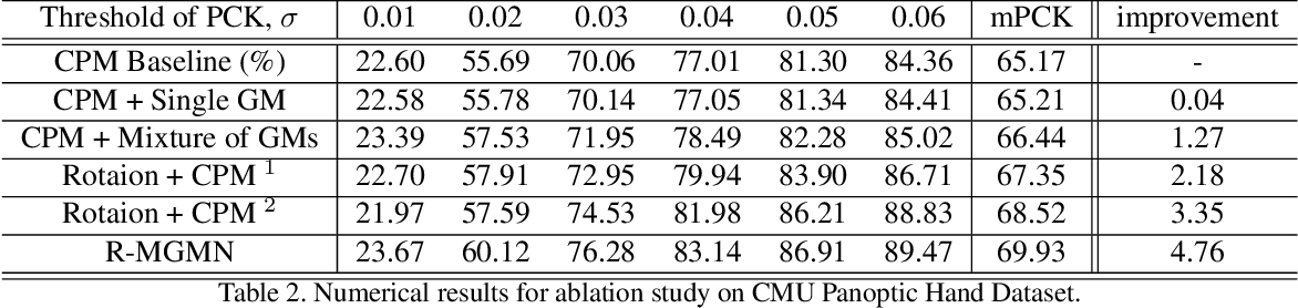 Figure 3 for Rotation-invariant Mixed Graphical Model Network for 2D Hand Pose Estimation