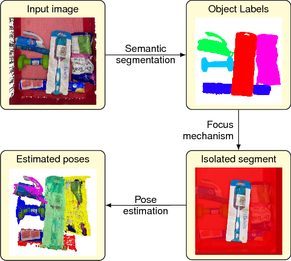Figure 1 for Robust 6D Object Pose Estimation in Cluttered Scenes using Semantic Segmentation and Pose Regression Networks