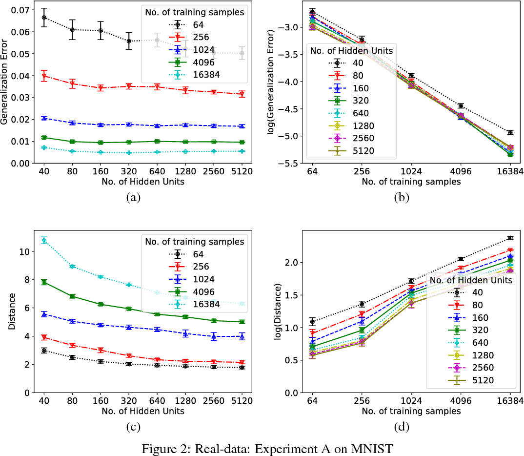 Figure 2 for Generalization in Deep Networks: The Role of Distance from Initialization