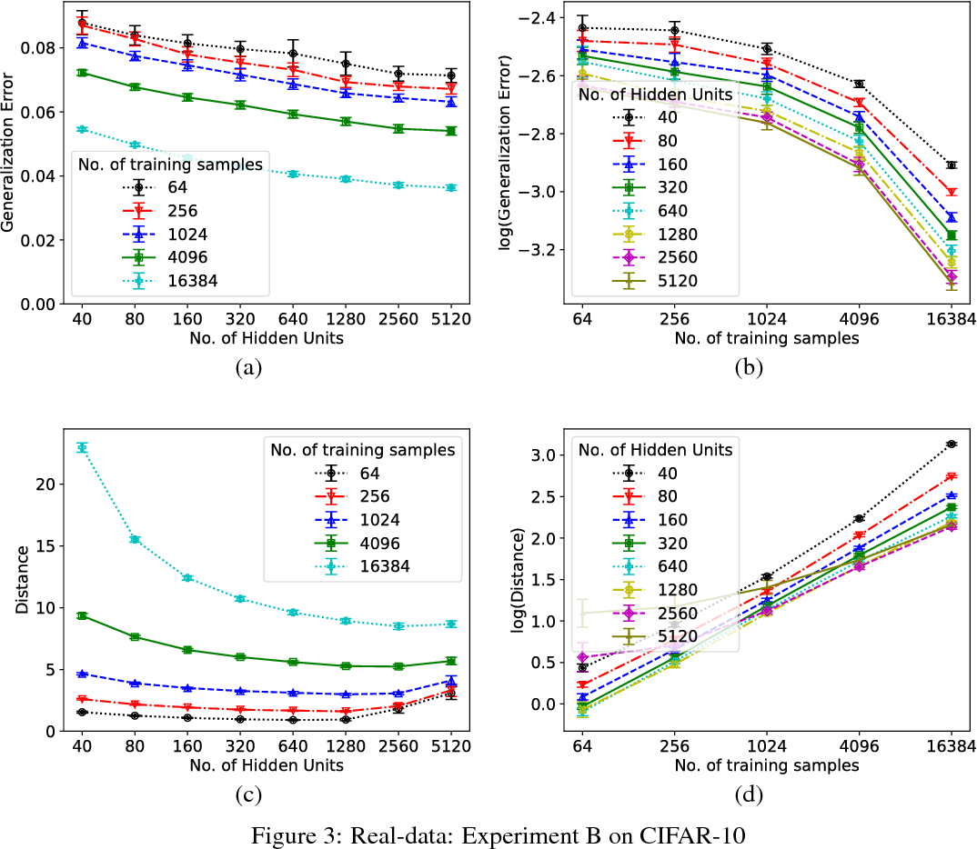 Figure 3 for Generalization in Deep Networks: The Role of Distance from Initialization
