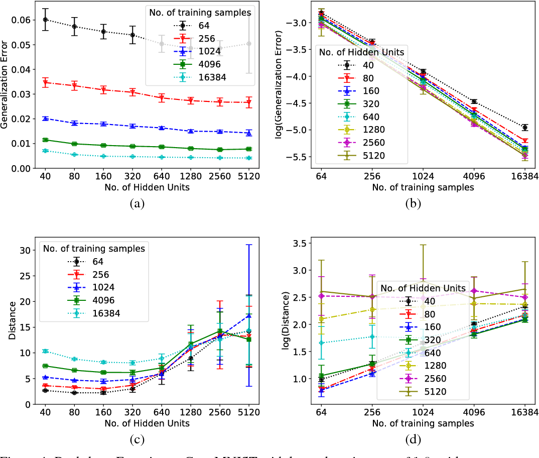 Figure 4 for Generalization in Deep Networks: The Role of Distance from Initialization