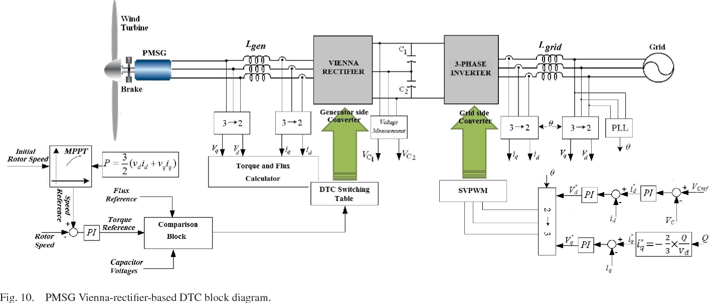 pmsg vienna-rectifier-based dtc block diagram