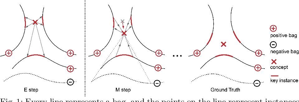 Figure 1 for Weakly-Supervised Action Localization with Expectation-Maximization Multi-Instance Learning