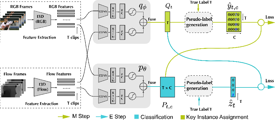 Figure 3 for Weakly-Supervised Action Localization with Expectation-Maximization Multi-Instance Learning
