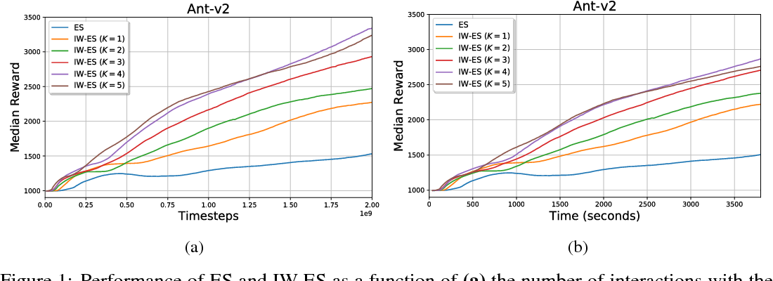 Figure 1 for Importance Weighted Evolution Strategies