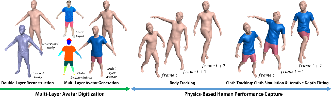 Figure 2 for SimulCap : Single-View Human Performance Capture with Cloth Simulation