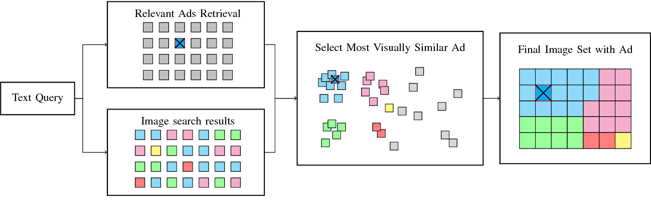 Figure 2 for Visual Congruent Ads for Image Search