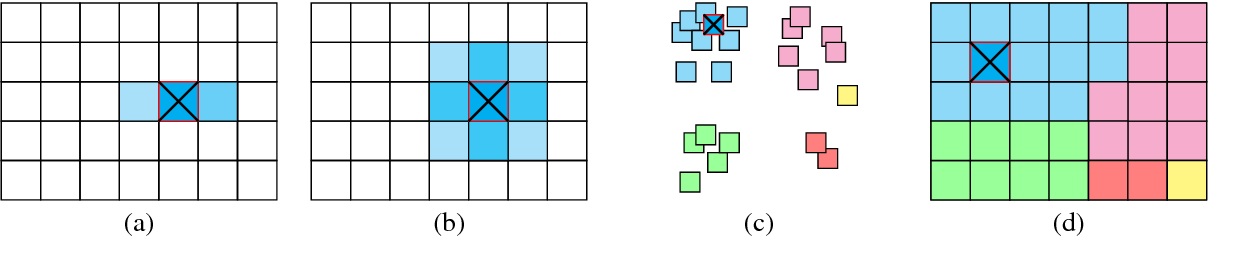 Figure 3 for Visual Congruent Ads for Image Search