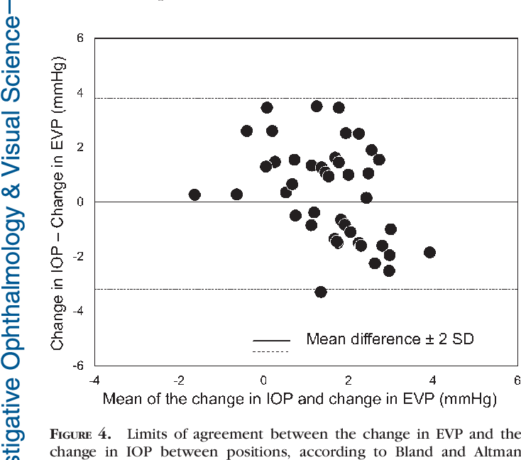 PDF] Effect of Body Position on Epsicleral Venous Pressure in