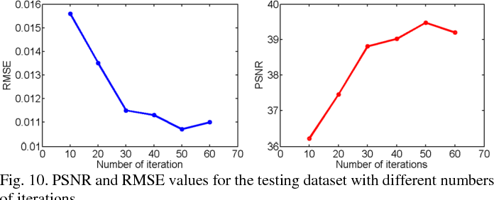 Figure 2 for LEARN: Learned Experts' Assessment-based Reconstruction Network for Sparse-data CT