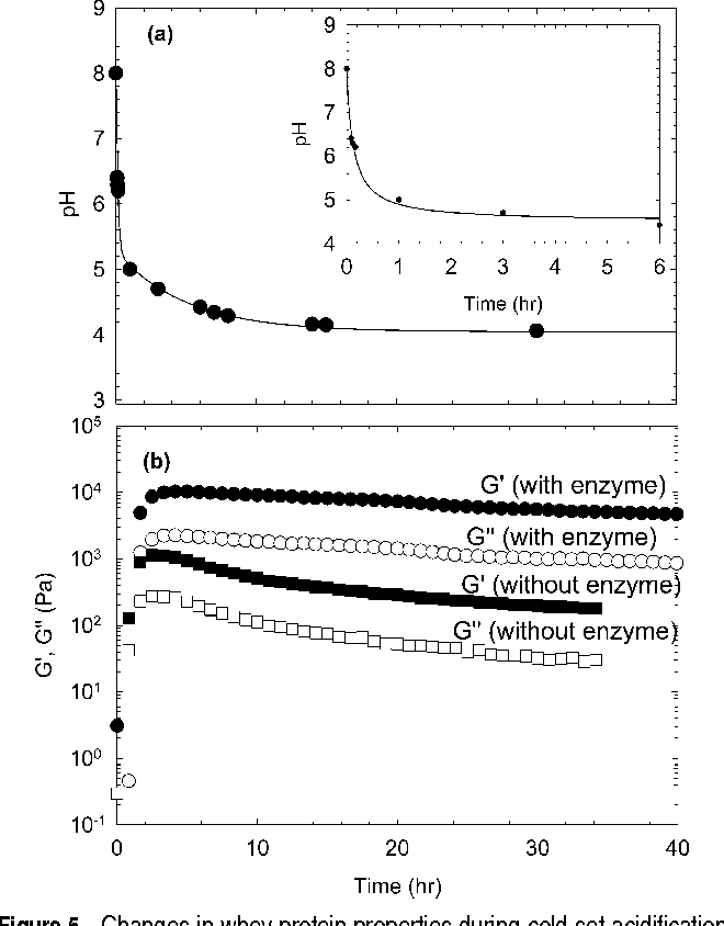 Figure 5 from Polymerization and gelation of whey protein isolates