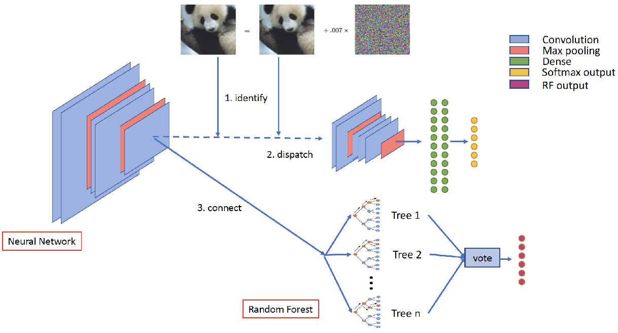 Figure 1 for Defending Against Adversarial Attacks Using Random Forests