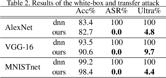Figure 3 for Defending Against Adversarial Attacks Using Random Forests