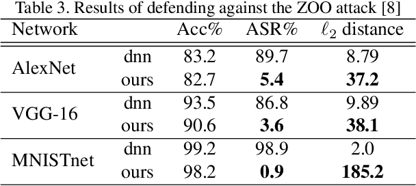 Figure 4 for Defending Against Adversarial Attacks Using Random Forests