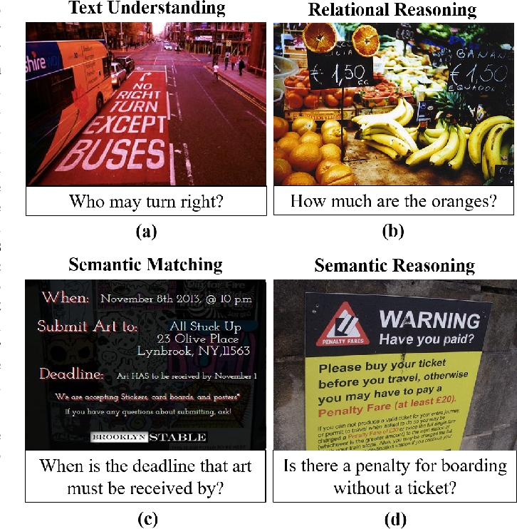 Figure 1 for RUArt: A Novel Text-Centered Solution for Text-Based Visual Question Answering