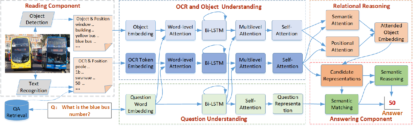 Figure 2 for RUArt: A Novel Text-Centered Solution for Text-Based Visual Question Answering