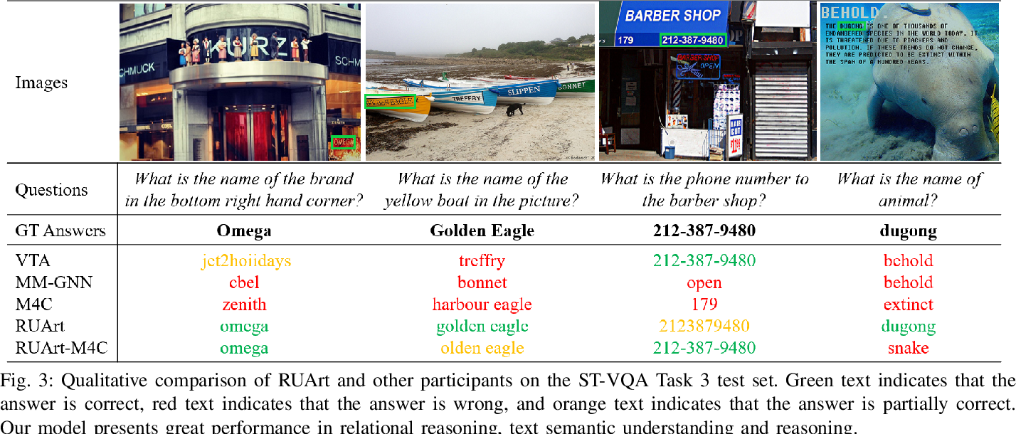 Figure 3 for RUArt: A Novel Text-Centered Solution for Text-Based Visual Question Answering