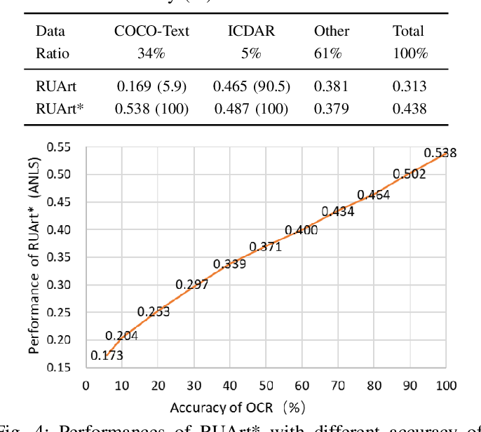 Figure 4 for RUArt: A Novel Text-Centered Solution for Text-Based Visual Question Answering