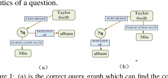 Figure 1 for Modeling Global Semantics for Question Answering over Knowledge Bases