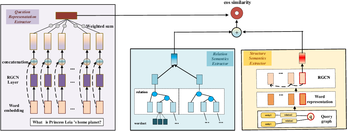 Figure 3 for Modeling Global Semantics for Question Answering over Knowledge Bases