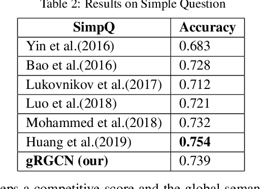 Figure 4 for Modeling Global Semantics for Question Answering over Knowledge Bases