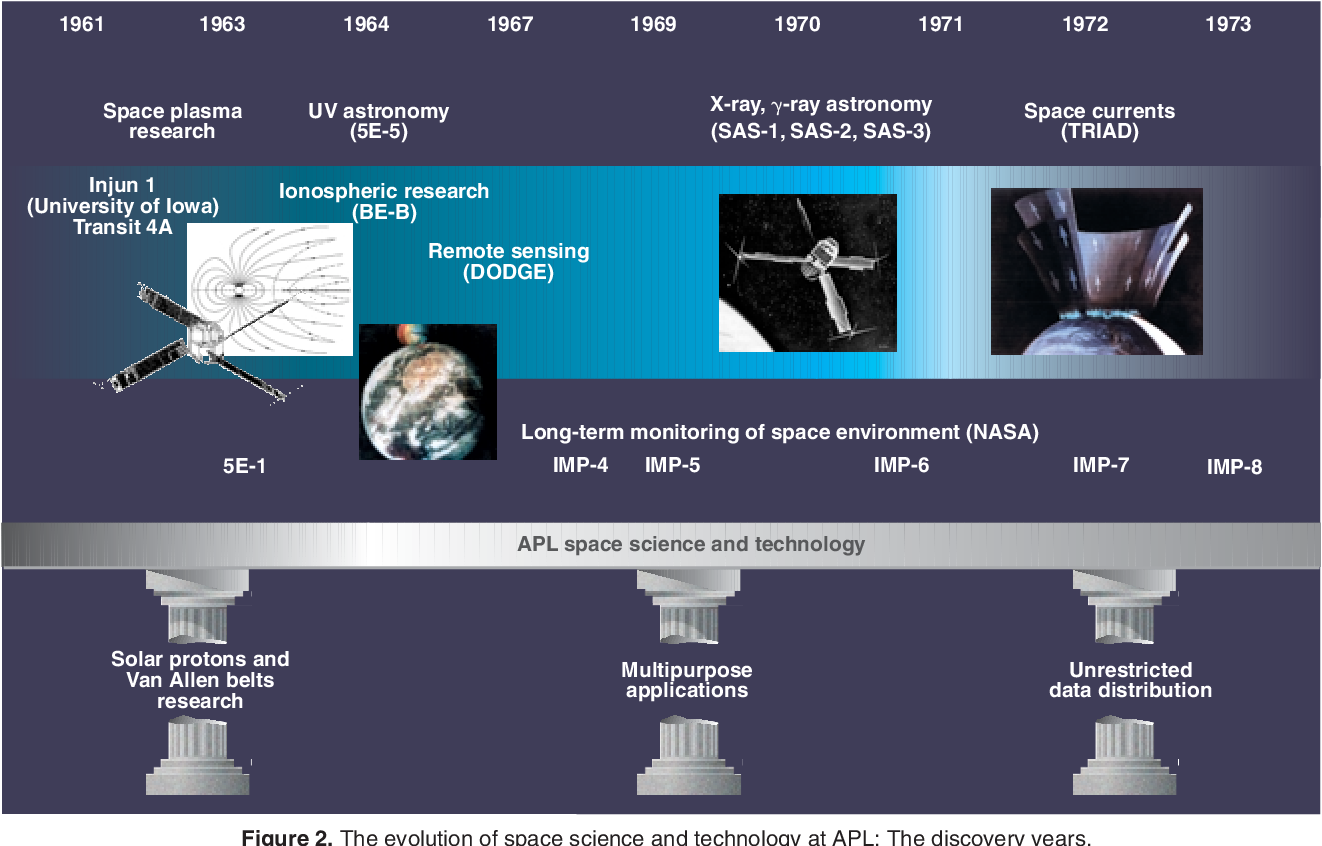 The evolution of APL