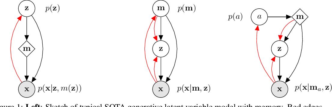 Figure 1 for Variational Memory Addressing in Generative Models
