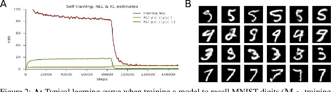 Figure 3 for Variational Memory Addressing in Generative Models
