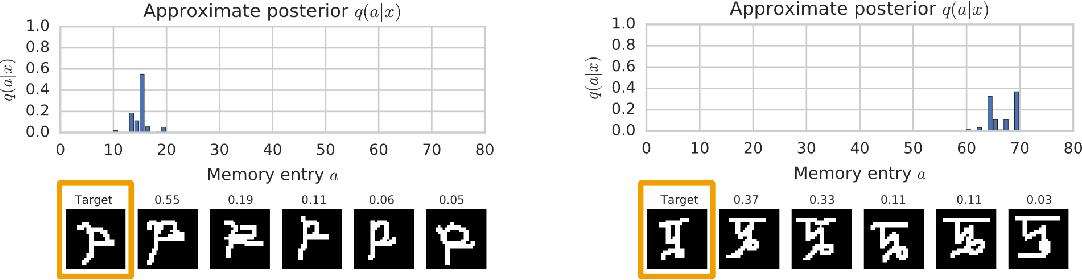 Figure 4 for Variational Memory Addressing in Generative Models