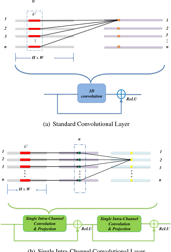 """Figure 1 for Design of Efficient Convolutional Layers using Single Intra-channel Convolution, Topological Subdivisioning and Spatial """"Bottleneck"""" Structure"""