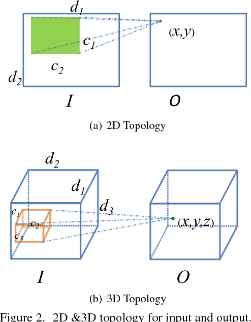 """Figure 3 for Design of Efficient Convolutional Layers using Single Intra-channel Convolution, Topological Subdivisioning and Spatial """"Bottleneck"""" Structure"""