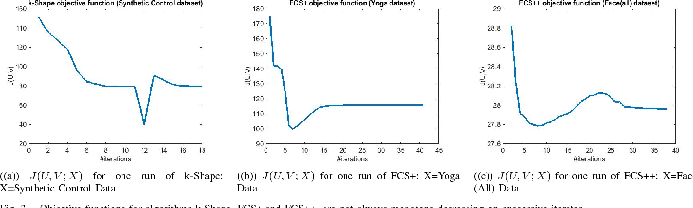 Figure 3 for Fuzzy c-Shape: A new algorithm for clustering finite time series waveforms