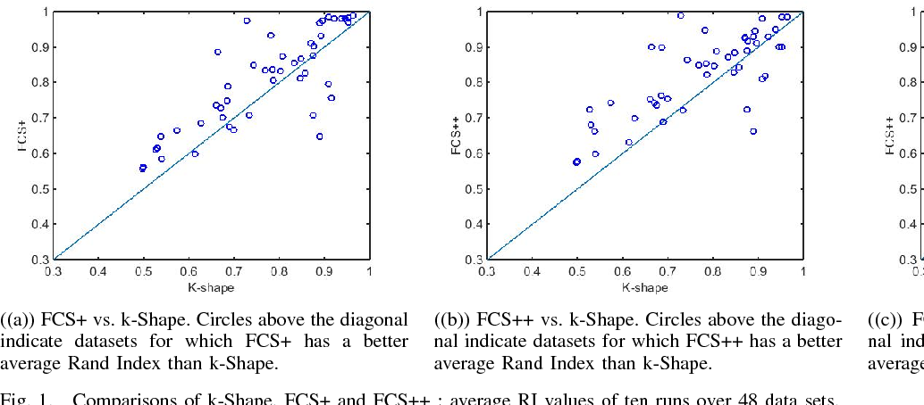 Figure 1 for Fuzzy c-Shape: A new algorithm for clustering finite time series waveforms
