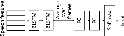 Figure 1 for Deep F-measure Maximization for End-to-End Speech Understanding