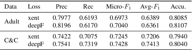Figure 2 for Deep F-measure Maximization for End-to-End Speech Understanding