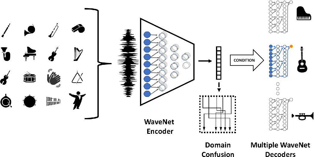 Figure 1 for A Universal Music Translation Network