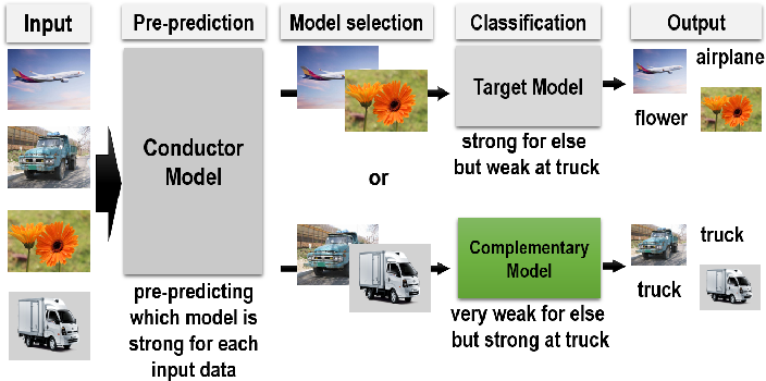 Figure 1 for Deep ensemble network with explicit complementary model for accuracy-balanced classification