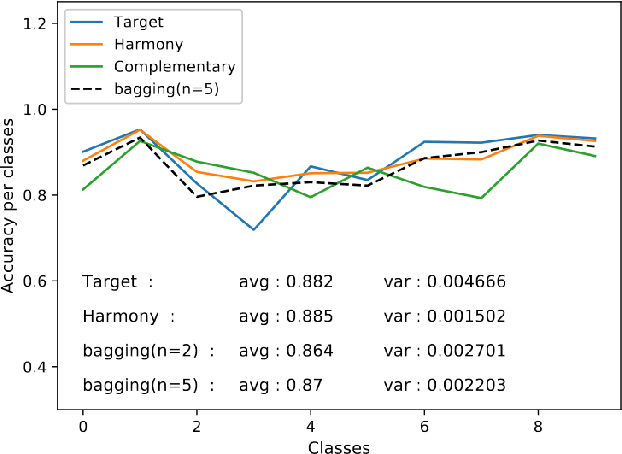 Figure 4 for Deep ensemble network with explicit complementary model for accuracy-balanced classification