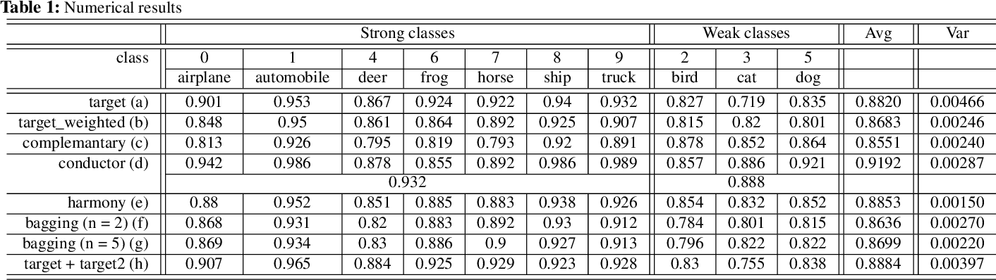 Figure 2 for Deep ensemble network with explicit complementary model for accuracy-balanced classification