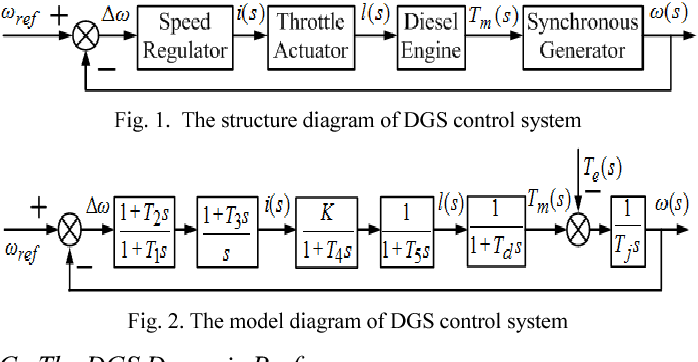 Figure 5 from Research on power compensation strategy for diesel