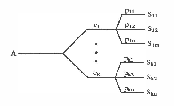 Figure 1 for Abstracting Probabilistic Actions