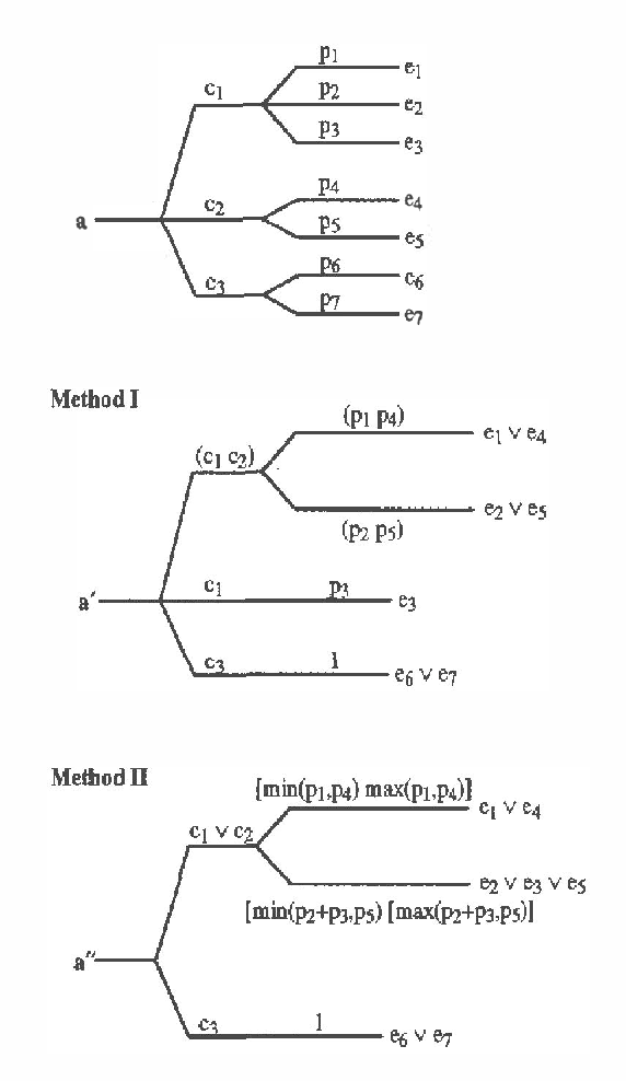 Figure 2 for Abstracting Probabilistic Actions