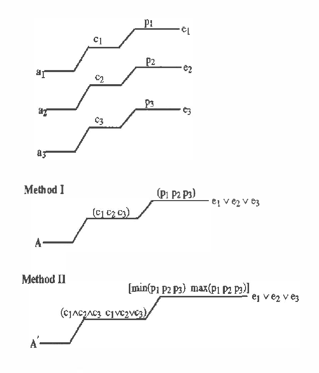 Figure 3 for Abstracting Probabilistic Actions