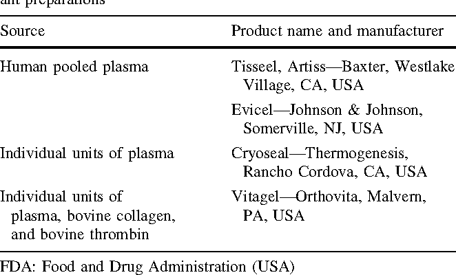 Table 1 Currently available FDA-approved commercial fibrin sealant preparations