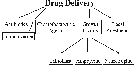 Fig. 5 Potential uses of fibrin sealant as a drug delivery system as described in the surgical literature