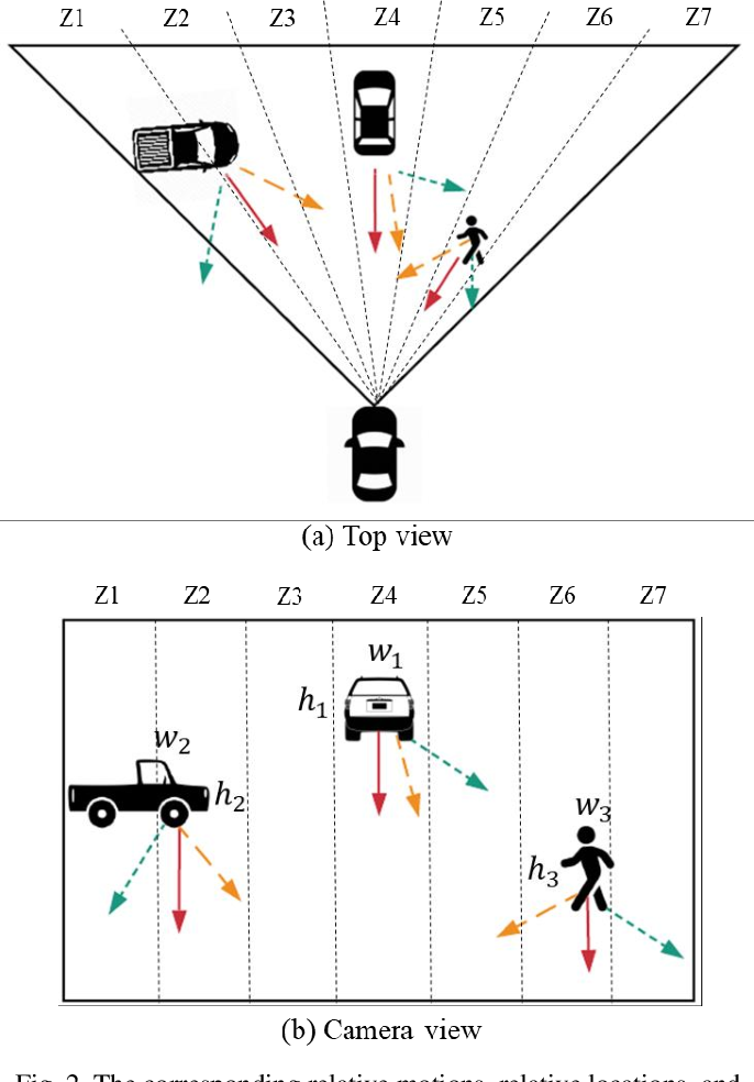Figure 1 for IoT System for Real-Time Near-Crash Detection for Automated Vehicle Testing