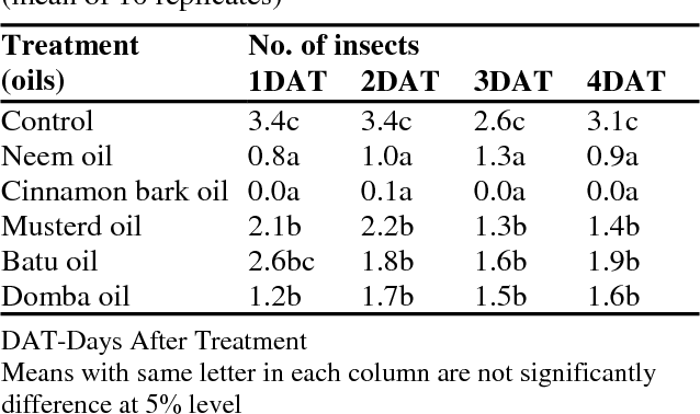 Repellent Properties Of Plant Oil Vapours On Pulse Beetle