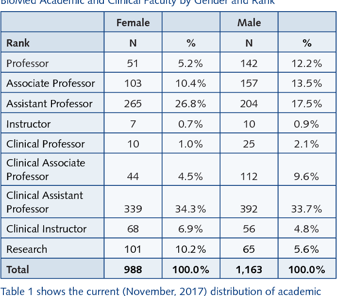 Table 1 from Why Aren't More Women in Academic Medicine
